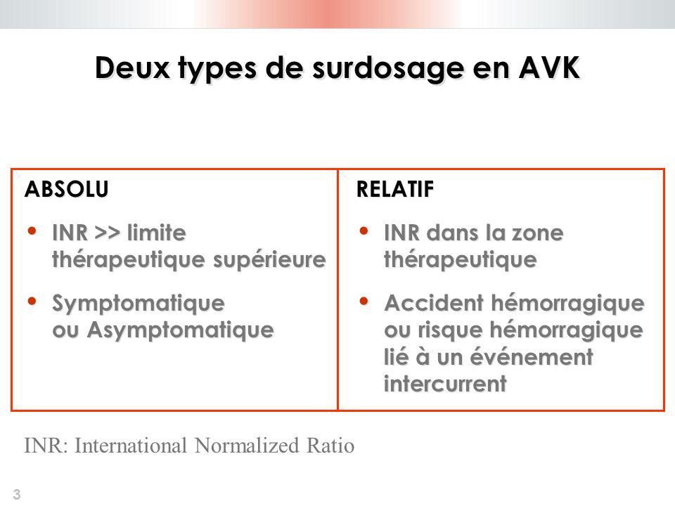 3 Deux types de surdosage en AVK ABSOLU INR >> limite thérapeutique supérieure Symptomatique ou Asymptomatique ABSOLU INR >> limite thérapeutique supé