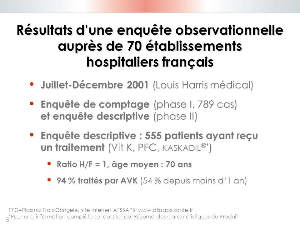 5 Résultats dune enquête observationnelle auprès de 70 établissements hospitaliers français Juillet-Décembre 2001 (Louis Harris médical) Enquête de co