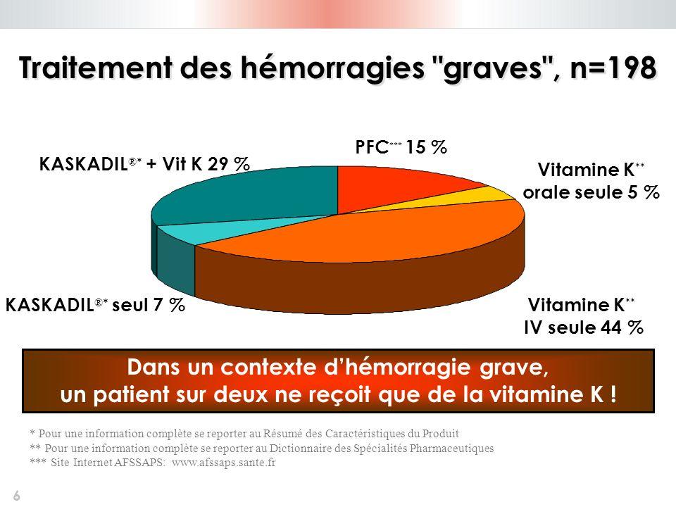 6 Vitamine K ** orale seule 5 % Vitamine K ** IV seule 44 % KASKADIL ®* + Vit K 29 % KASKADIL ®* seul 7 % PFC *** 15 % Dans un contexte dhémorragie gr