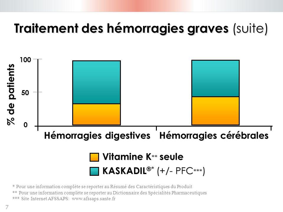 7 0 0 50 100 Hémorragies digestives Hémorragies cérébrales % de patients Vitamine K ** seule KASKADIL ®* (+/- PFC *** ) Traitement des hémorragies gra
