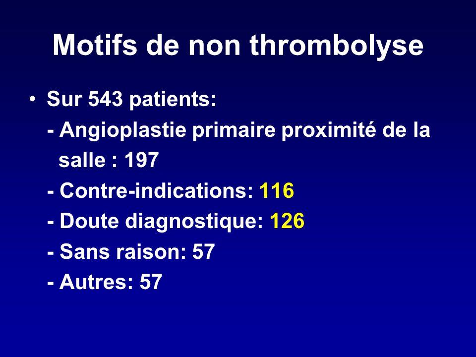 Motifs de non thrombolyse Sur 543 patients: - Angioplastie primaire proximité de la salle : 197 - Contre-indications: 116 - Doute diagnostique: 126 - Sans raison: 57 - Autres: 57