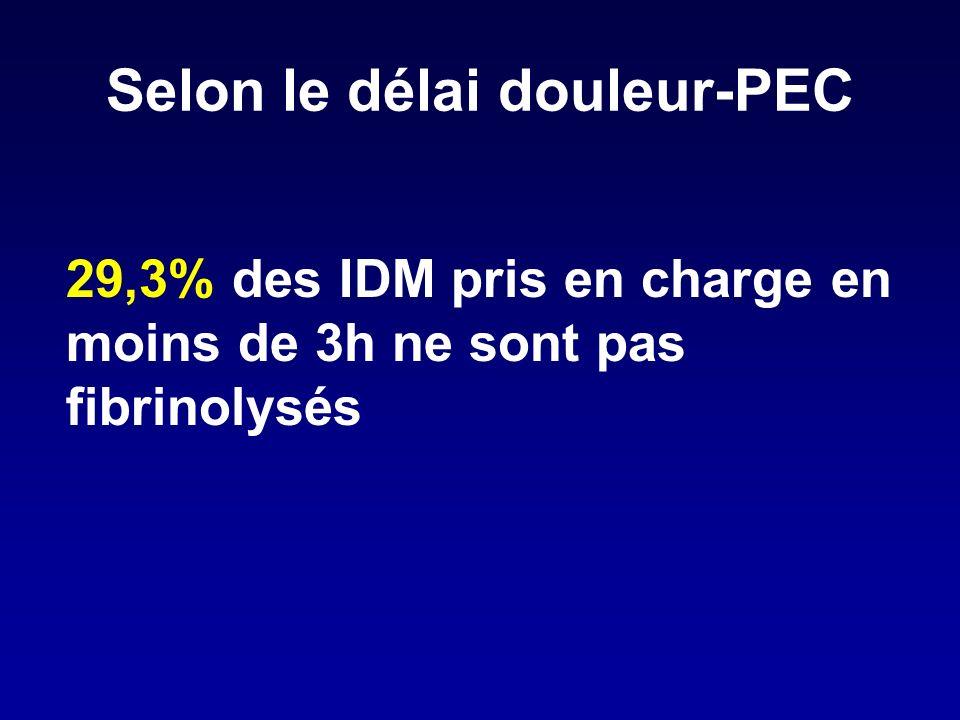 Selon le délai douleur-PEC 29,3% des IDM pris en charge en moins de 3h ne sont pas fibrinolysés