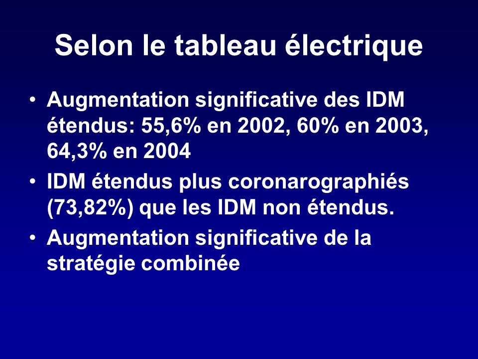 Selon le tableau électrique Augmentation significative des IDM étendus: 55,6% en 2002, 60% en 2003, 64,3% en 2004 IDM étendus plus coronarographiés (73,82%) que les IDM non étendus.