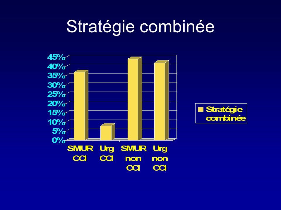 Stratégie combinée