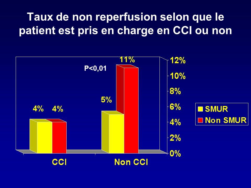 Filières Les SMUR non CCI transportent plus souvent les patients en CCI (38,2% en 2002; 55,5%en 2003; 74,1% en 2004 p<0,01) Le taux de transferts dun centre non CCI vers un centre CCI a augmenté de façon significative au cours des 3 années (41,4% 56,8% 72%)