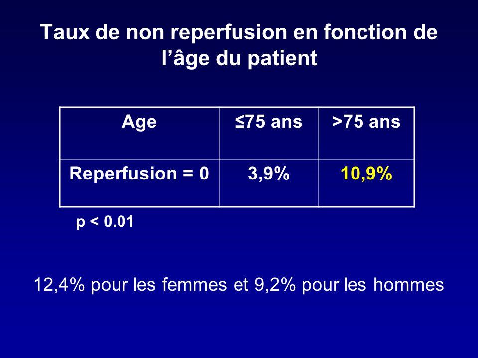 Taux de non reperfusion en fonction de lâge du patient Age75 ans>75 ans Reperfusion = 03,9%10,9% 12,4% pour les femmes et 9,2% pour les hommes p < 0.01
