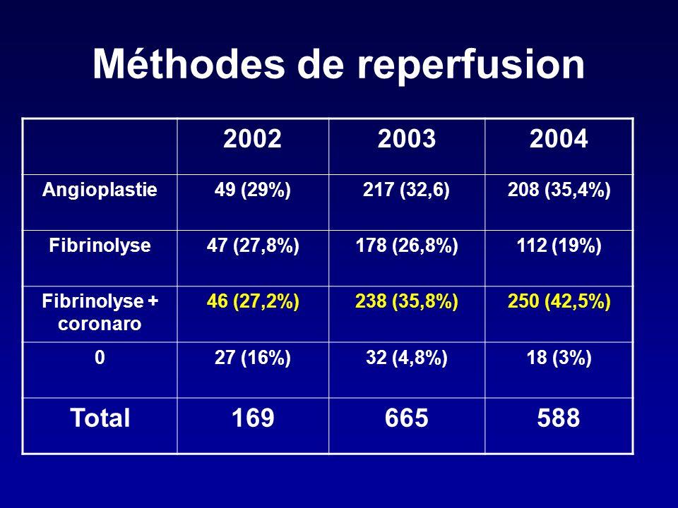 Méthodes de reperfusion 200220032004 Angioplastie49 (29%)217 (32,6)208 (35,4%) Fibrinolyse47 (27,8%)178 (26,8%)112 (19%) Fibrinolyse + coronaro 46 (27,2%)238 (35,8%)250 (42,5%) 027 (16%)32 (4,8%)18 (3%) Total169665588