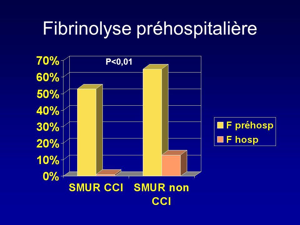 Fibrinolyse préhospitalière P<0,01