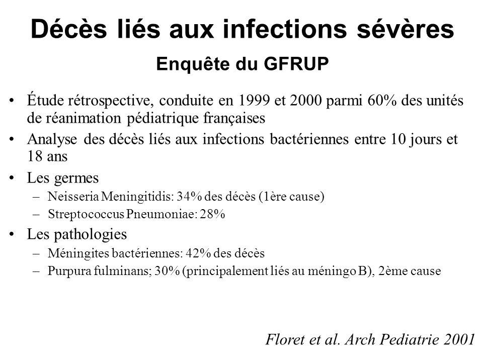 Décès liés aux infections sévères Enquête du GFRUP Étude rétrospective, conduite en 1999 et 2000 parmi 60% des unités de réanimation pédiatrique franç
