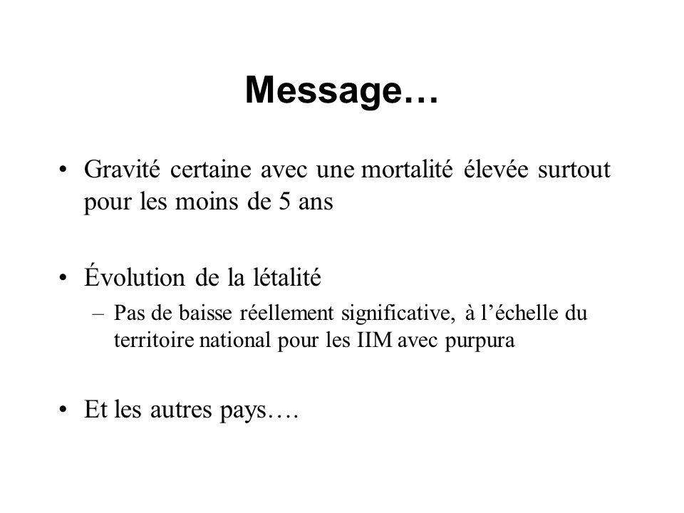 Message… Gravité certaine avec une mortalité élevée surtout pour les moins de 5 ans Évolution de la létalité –Pas de baisse réellement significative,