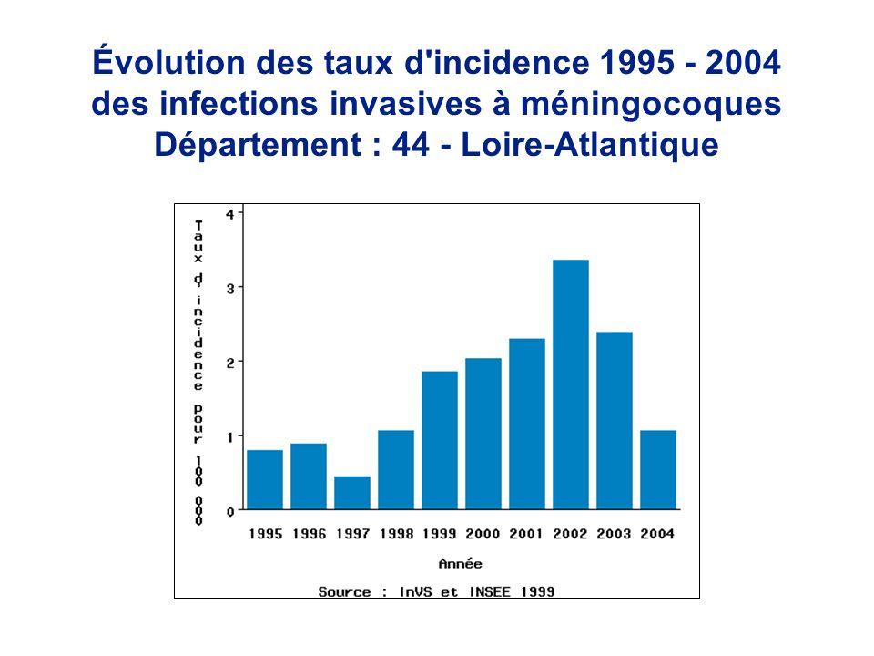 Évolution des taux d'incidence 1995 - 2004 des infections invasives à méningocoques Département : 44 - Loire-Atlantique