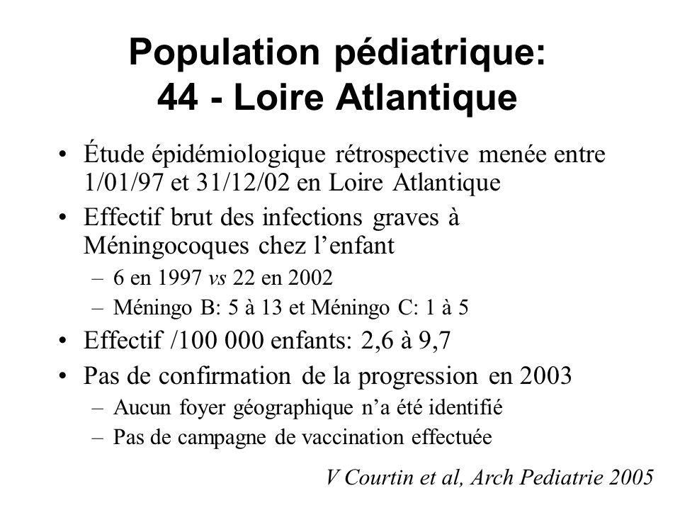 Population pédiatrique: 44 - Loire Atlantique Étude épidémiologique rétrospective menée entre 1/01/97 et 31/12/02 en Loire Atlantique Effectif brut de
