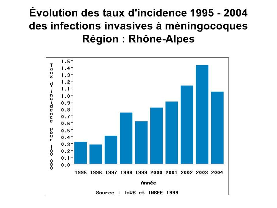 Évolution des taux d'incidence 1995 - 2004 des infections invasives à méningocoques Région : Rhône-Alpes