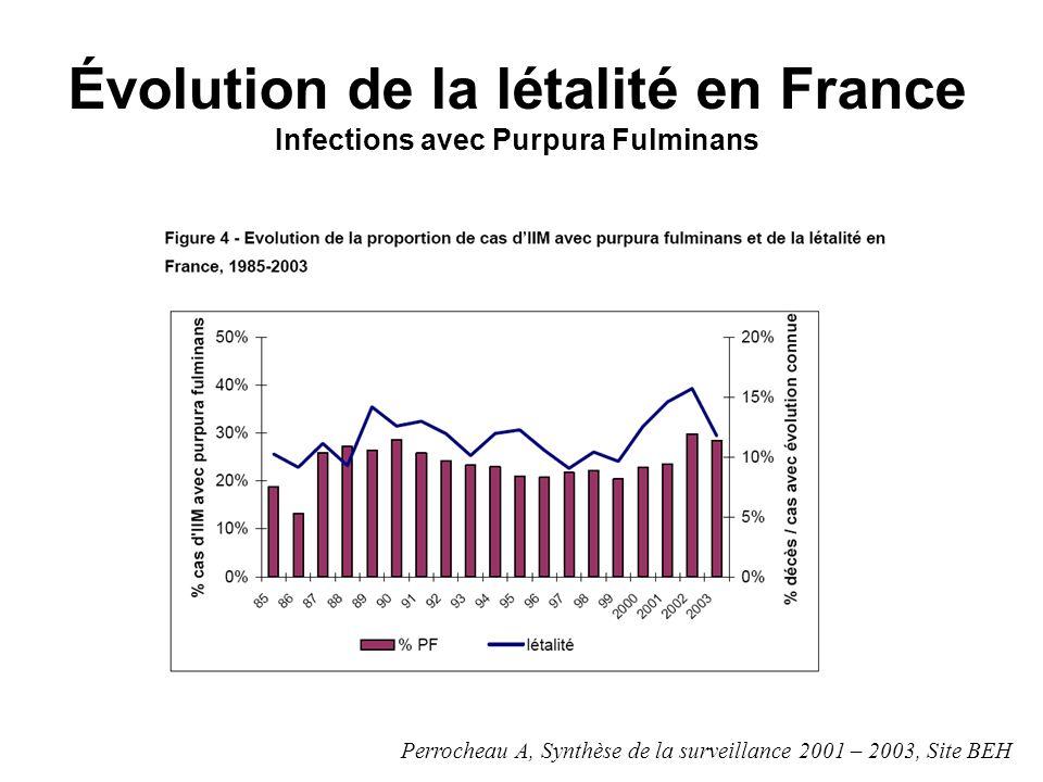 Évolution de la létalité en France Infections avec Purpura Fulminans Perrocheau A, Synthèse de la surveillance 2001 – 2003, Site BEH