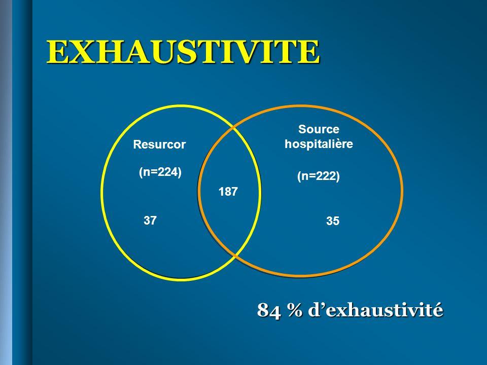 EXHAUSTIVITE 84 % dexhaustivité Resurcor (n=224) Source hospitalière (n=222) 37 35 187