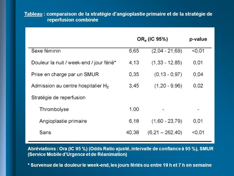 Tableau : comparaison de la stratégie dangioplastie primaire et de la stratégie de reperfusion combinée Abréviations : Ora (IC 95 %) (Odds Ratio ajust
