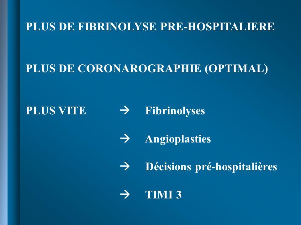 PLUS DE FIBRINOLYSE PRE-HOSPITALIERE PLUS DE CORONAROGRAPHIE (OPTIMAL) PLUS VITE Fibrinolyses Angioplasties Décisions pré-hospitalières TIMI 3