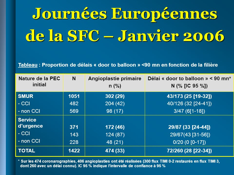 Journées Européennes de la SFC – Janvier 2006 Nature de la PEC initial NAngioplastie primaire n (%) Délai « door to balloon » < 90 mn* N (% [IC 95 %]) SMUR - CCI - non CCI 1051 482 569 302 (29) 204 (42) 98 (17) 43/173 (25 [19-32]) 40/126 (32 [24-41]) 3/47 (6[1-18]) Service durgence - CCI - non CCI 371 143 228 172 (46) 124 (87) 48 (21) 29/87 (33 [24-44]) 29/67(43 [31-56]) 0/20 (0 [0-17]) TOTAL1422474 (33)72/260 (28 [22-34]) Tableau : Proportion de délais « door to balloon » <90 mn en fonction de la filière * Sur les 474 coronarographies, 406 angioplasties ont été réalisées (300 flux TIMI 0-2 restaurés en flux TIMI 3, dont 260 avec un délai connu).