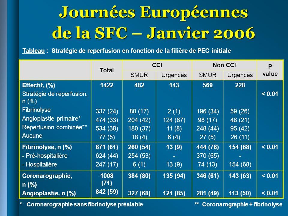 Journées Européennes de la SFC – Janvier 2006 Stratégie angioplastie primaire Reperfusion combinée Odds ratio [IC 95 %] BrutAjusté Effectif, (%) Délai PEC-Fibrinolyse (mn), médiane (IQ) Flux TIMI 3 à la coronarographie, n (%) Réalisation de langioplastie, n (%) Restauration du flux TIMI 3 après angioplastie, n/N (%) Délai restauration du flux TIMI 3 après angioplastie, médiane (Délai « door- balloon en mn), (IQ) 298 (100) - 72 (24) 264 (89) 197/220 (89) 105 (75-145) 525 (100) 25 (15-43) 271 (52) 427 (81) 199/238 (84) 160 (120-210) - 3,4 (2,5-4,7) 0,6 (0,4-0,9) 0,6 (0,3-1,0) 1,7 (1,4-2,1) - 3,4 (2,3-5,0) 0,5 (0,3-0,8) 0,6 (0,3-1,2) 1,4 (1,1-1,8) Flux TIMI 3 à la coronarographie ou après angioplastie, n (%) 269 (90) 470 (89)0,9 (0,6-1,5)0,9 (0,5-1,6) Tableau : comparaison de la stratégie dangioplastie primaire et de la stratégie de reperfusion combinée