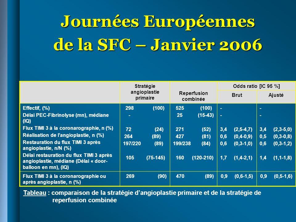Journées Européennes de la SFC – Janvier 2006 Stratégie angioplastie primaire Reperfusion combinée Odds ratio [IC 95 %] BrutAjusté Effectif, (%) Délai
