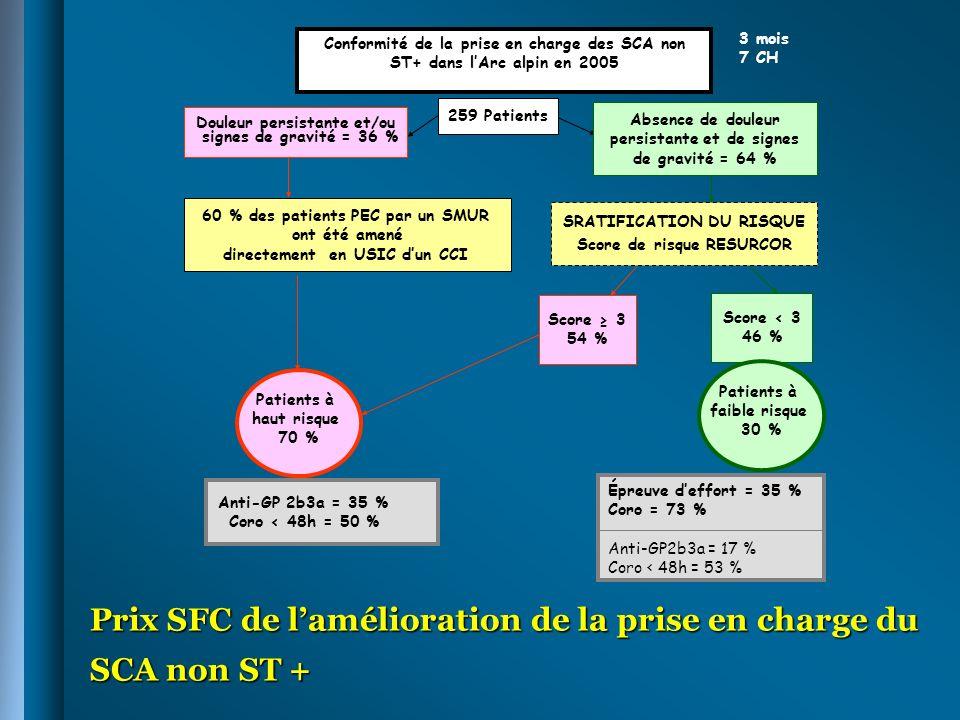 Épreuve deffort = 35 % Coro = 73 % Anti-GP2b3a = 17 % Coro < 48h = 53 % Conformité de la prise en charge des SCA non ST+ dans lArc alpin en 2005 259 P