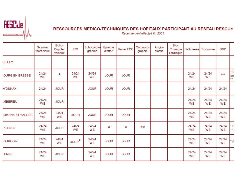 ThèmeSyndrome Coronaire sans sus-décalage de ST ; PEC des patients à haut risque ProtocoleTraitement / Orientation Modalités de rédactionDiscussion ouverte du …/…/2006 au …/…/2006 sur http://rescue.univ-lyon1.fr/forum Date de la synthèse…/…/2006 : version 1.1 Statut : en discussion DomaineServices daccueil durgence et SMUR adhérents aux réseaux RESCUe et RESURCOR Protocole conjoint RESCUe / RESURCOR : Groupe Syndromes Coronaires Aigus Coordinateurs Rédacteurs Dr Xavier Jacob (CHLS) Dr Loïc Belle (CH Annecy) Dr Dominique Savary (SAMU 74) Dr Olivier Capel (SAMU 69) RESURCOR