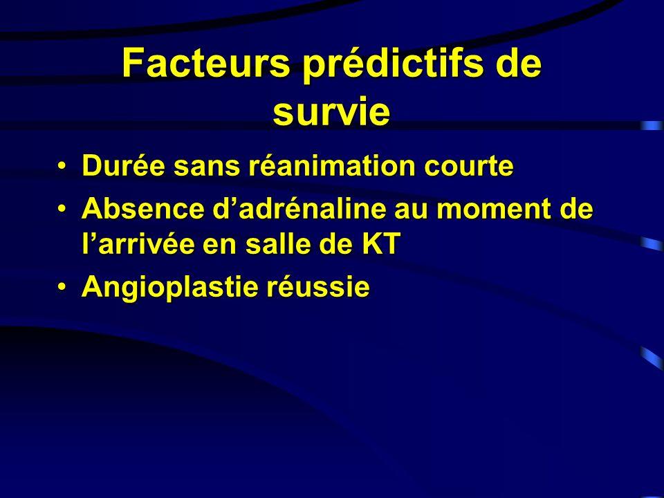 Facteurs prédictifs de survie Durée sans réanimation courteDurée sans réanimation courte Absence dadrénaline au moment de larrivée en salle de KTAbsence dadrénaline au moment de larrivée en salle de KT Angioplastie réussieAngioplastie réussie