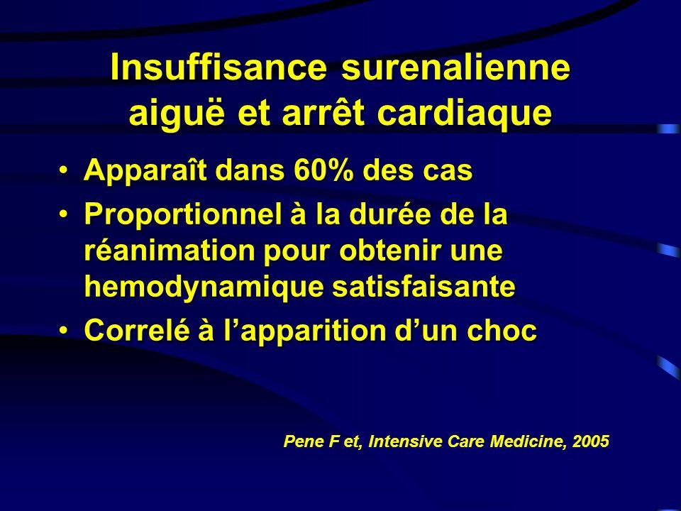 Insuffisance surenalienne aiguë et arrêt cardiaque Apparaît dans 60% des casApparaît dans 60% des cas Proportionnel à la durée de la réanimation pour obtenir une hemodynamique satisfaisanteProportionnel à la durée de la réanimation pour obtenir une hemodynamique satisfaisante Correlé à lapparition dun chocCorrelé à lapparition dun choc Pene F et, Intensive Care Medicine, 2005
