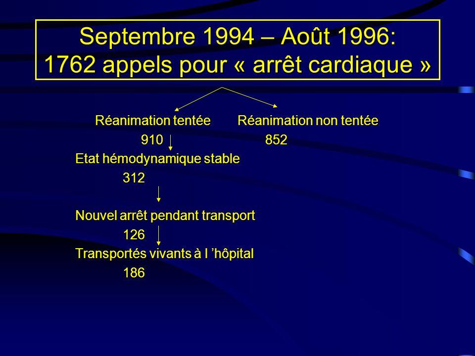 Septembre 1994 – Août 1996: 1762 appels pour « arrêt cardiaque » Réanimation tentéeRéanimation non tentée 910852 910852 Etat hémodynamique stable 312 Nouvel arrêt pendant transport 126 Transportés vivants à l hôpital 186