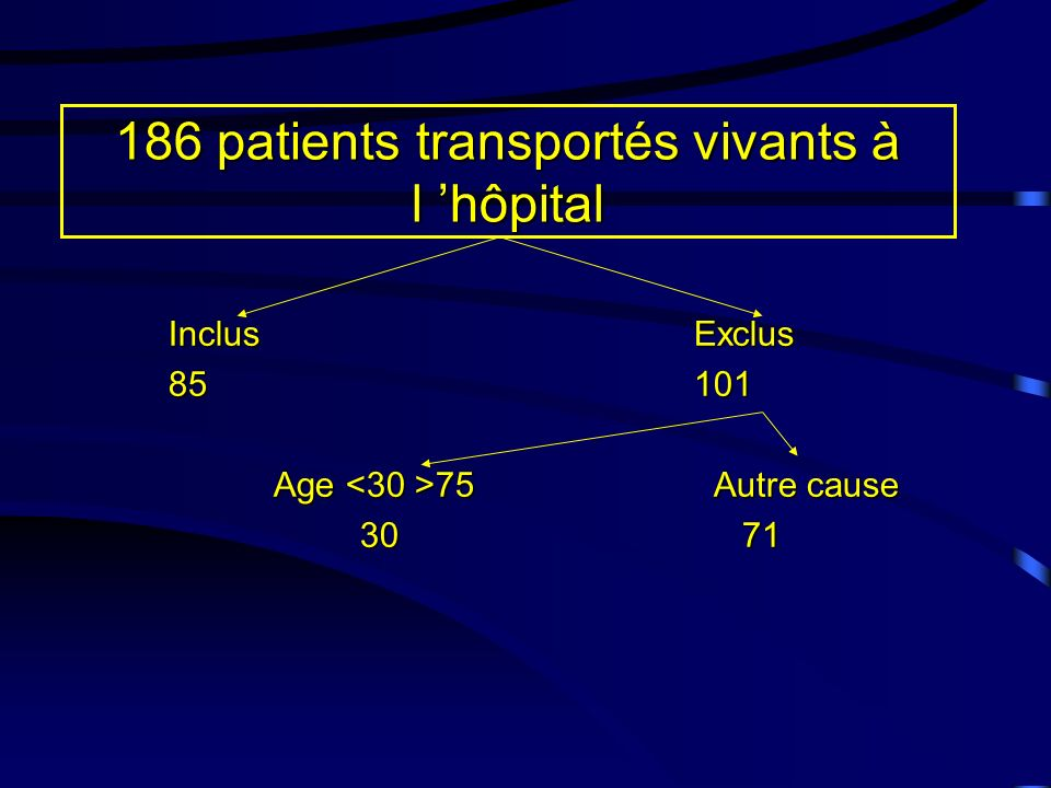 186 patients transportés vivants à l hôpital InclusExclus 85101 Age 75 Autre cause 30 71 30 71