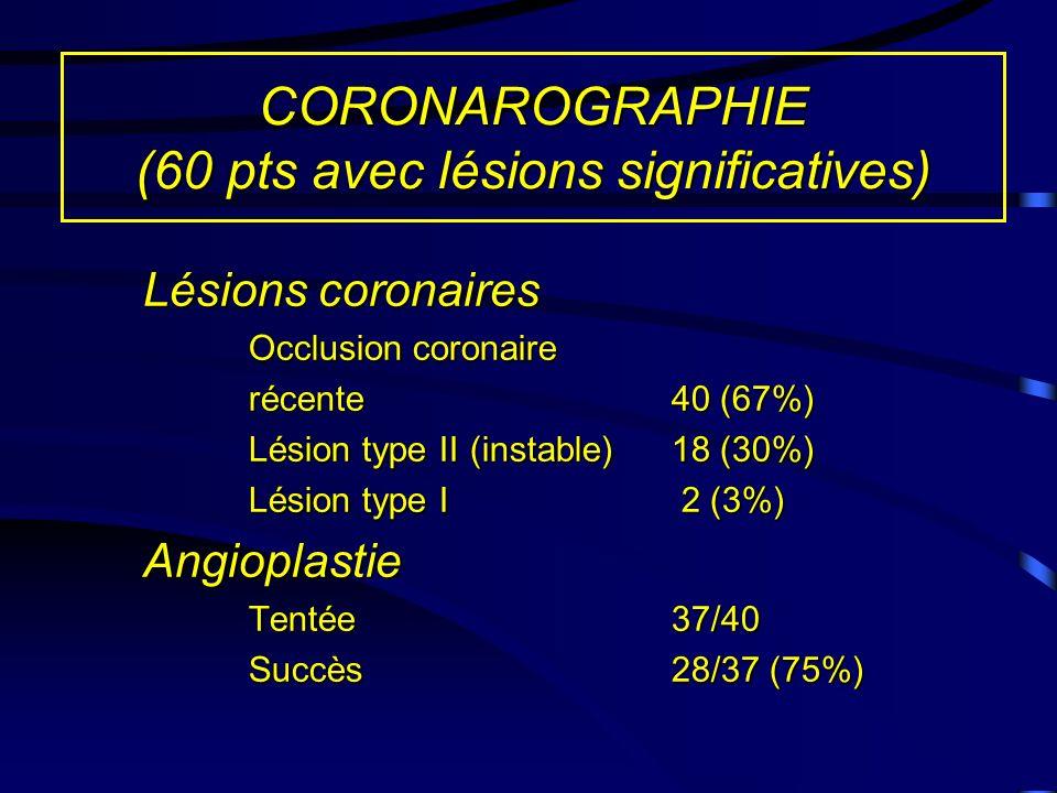 CORONAROGRAPHIE (60 pts avec lésions significatives) Lésions coronaires Occlusion coronaire récente40 (67%) Lésion type II (instable)18 (30%) Lésion type I 2 (3%) Angioplastie Tentée37/40 Succès 28/37 (75%)