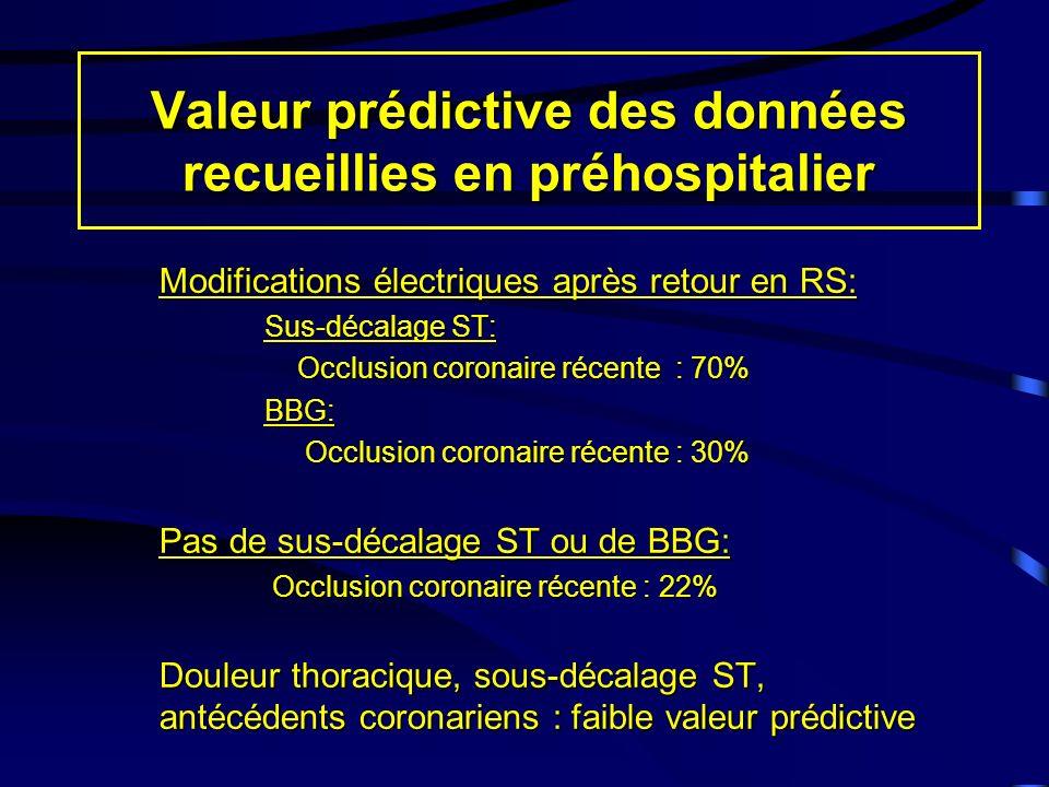 Valeur prédictive des données recueillies en préhospitalier Modifications électriques après retour en RS: Sus-décalage ST: Occlusion coronaire récente : 70% Occlusion coronaire récente : 70%BBG: Occlusion coronaire récente : 30% Occlusion coronaire récente : 30% Pas de sus-décalage ST ou de BBG: Occlusion coronaire récente : 22% Occlusion coronaire récente : 22% Douleur thoracique, sous-décalage ST, antécédents coronariens : faible valeur prédictive