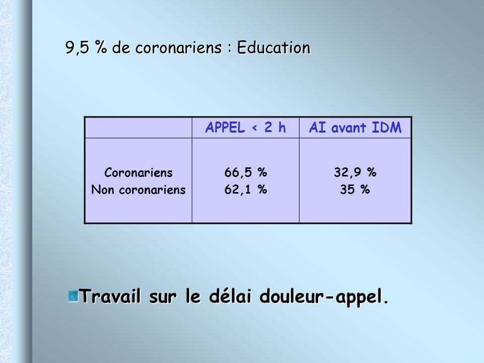9,5 % de coronariens : Education 9,5 % de coronariens : Education APPEL < 2 hAI avant IDM Coronariens Non coronariens 66,5 % 62,1 % 32,9 % 35 % Travai
