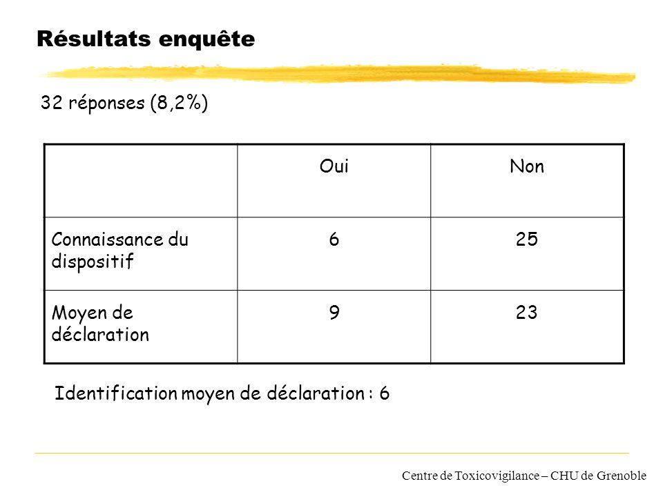 Centre de Toxicovigilance – CHU de Grenoble Résultats enquête 32 réponses (8,2%) OuiNon Connaissance du dispositif 625 Moyen de déclaration 923 Identi