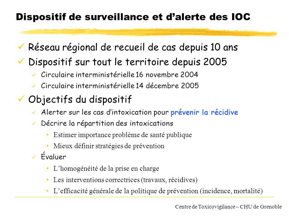 Centre de Toxicovigilance – CHU de Grenoble Dispositif de surveillance et dalerte des IOC Réseau régional de recueil de cas depuis 10 ans Dispositif s