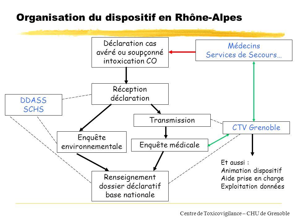 Centre de Toxicovigilance – CHU de Grenoble Organisation du dispositif en Rhône-Alpes Déclaration cas avéré ou soupçonné intoxication CO Médecins Serv