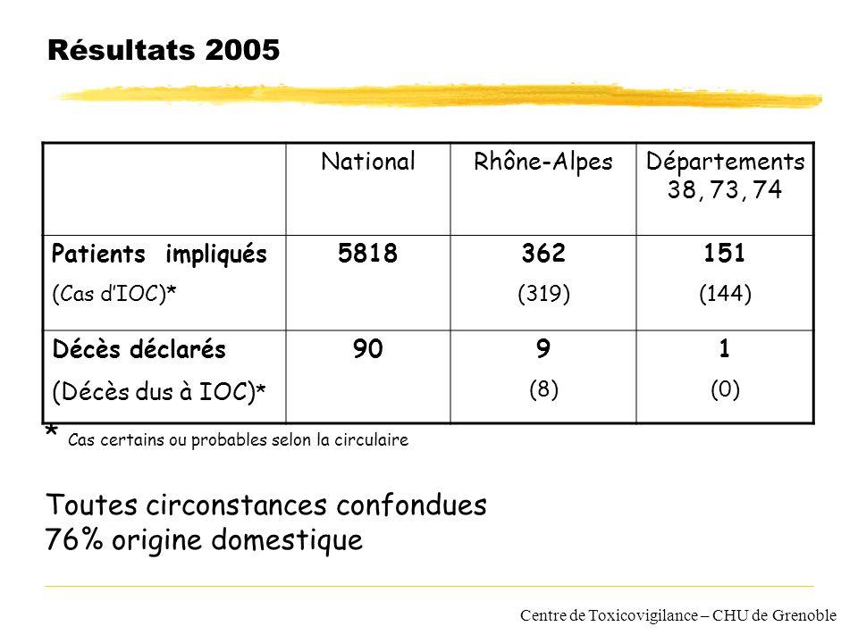 Centre de Toxicovigilance – CHU de Grenoble Résultats 2005 NationalRhône-AlpesDépartements 38, 73, 74 Patients impliqués (Cas dIOC)* 5818362 (319) 151