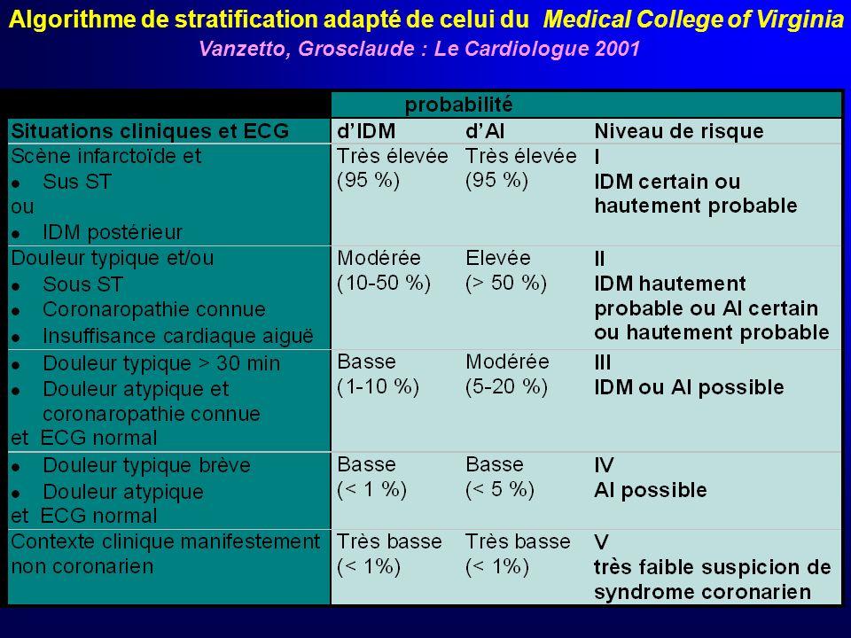 ECG Valeur pronostique et décisionnelle Sus ST (et BBG) : revascularisation/lyse ou ACT Sous ST + douleur longue + troponine : anti GP IIb/IIIa N° ris