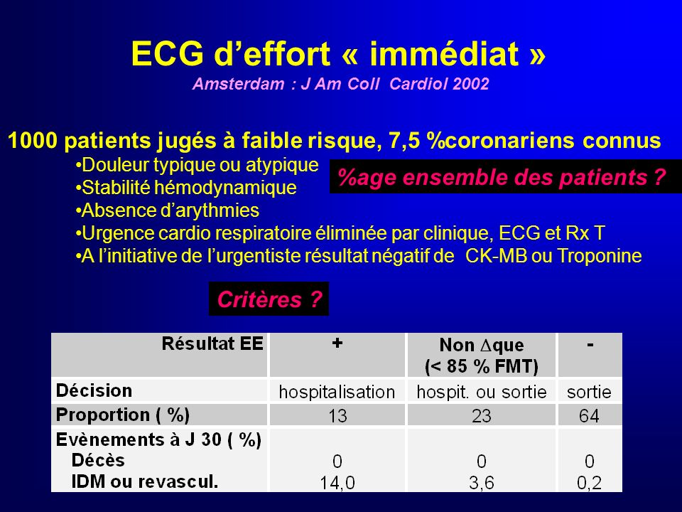 CHEER trial résultats Évènements décès IDM insuffisance cardiaque congestive AVC arrêt cardiaque extra hospitalier revascularisation arythmie