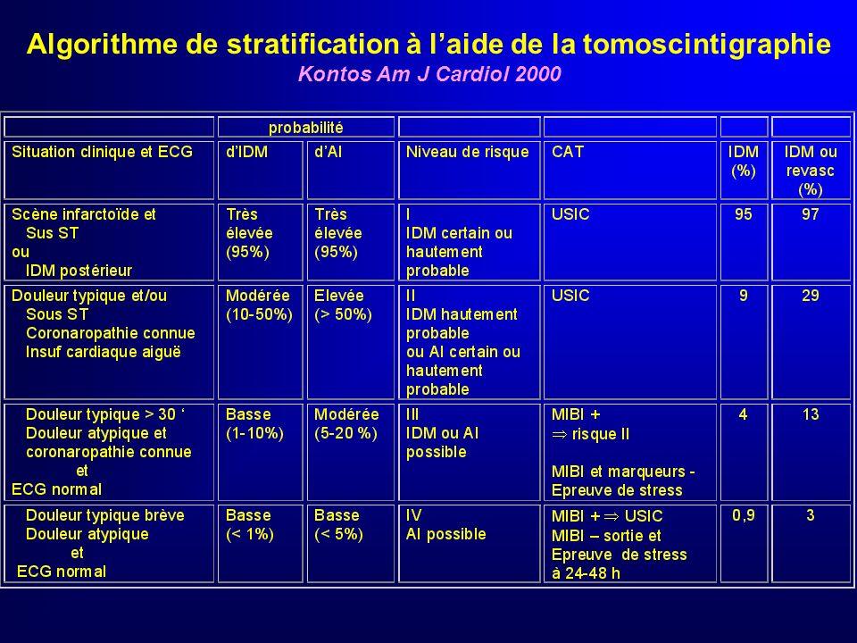 Tomoscintigraphie au MIBI Détection IDM : Se 93%, Sp 71%, VPN 99,4% Se prédiction revascularisation : 81% 17% Tn I atteinte coronaire sévère : 82% 45%