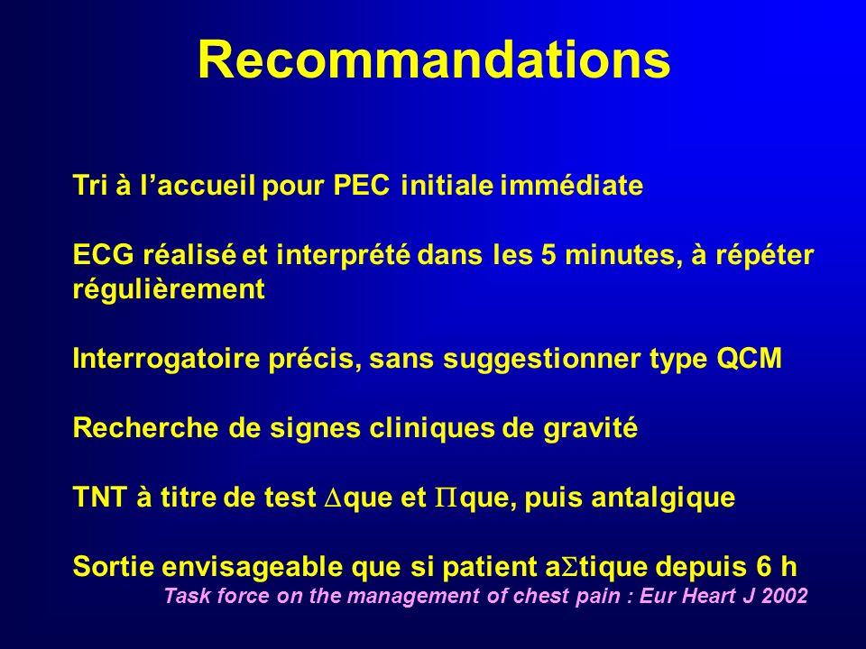 Coronarographie Rarement si doute diagnostique (BBG…) libératoire De Filippi : J Am Coll Cardiol 2001 Lewis : J Am Coll Cardiol 2001