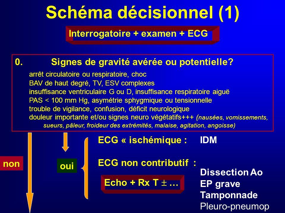 Recommandations Tri à laccueil pour PEC initiale immédiate ECG réalisé et interprété dans les 5 minutes, à répéter régulièrement Interrogatoire précis