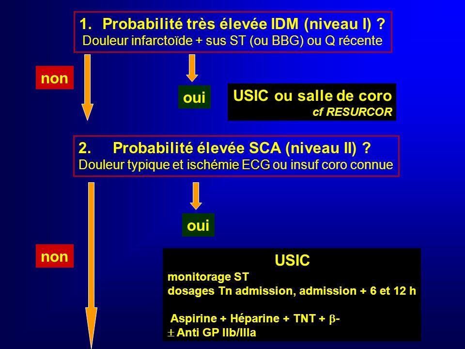 Schéma décisionnel (1) Interrogatoire + examen + ECG 0.