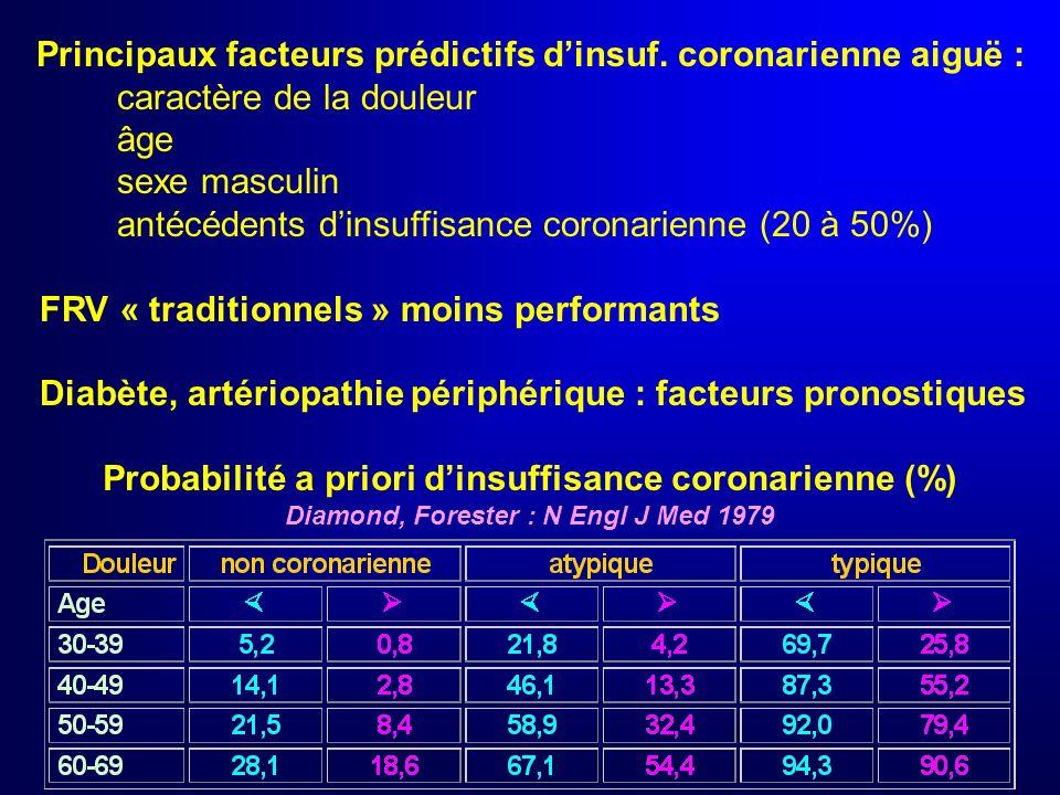 Antécédents Douleur thoracique Insuffisance coronarienne Facteurs de risque vasculaire : diabète HTA cholestérol total ou LDL haut, HDL bas tabagisme antécédents familiaux précoces Migraine, Raynaud, prise de vasoconstricteur Toxicomanie (cocaïne)