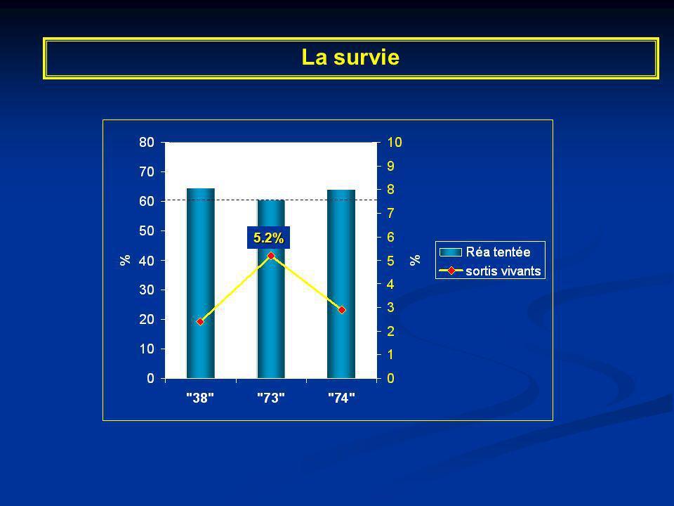 5.2% La survie