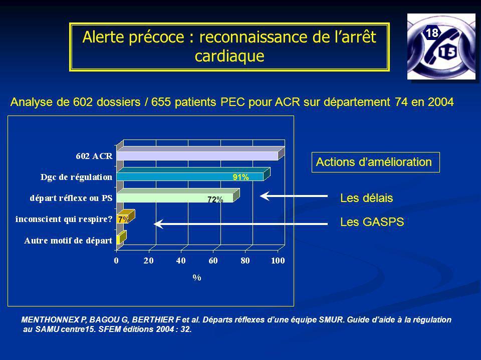 Alerte précoce : reconnaissance de larrêt cardiaque 18 Analyse de 602 dossiers / 655 patients PEC pour ACR sur département 74 en 2004 Les GASPS Les dé