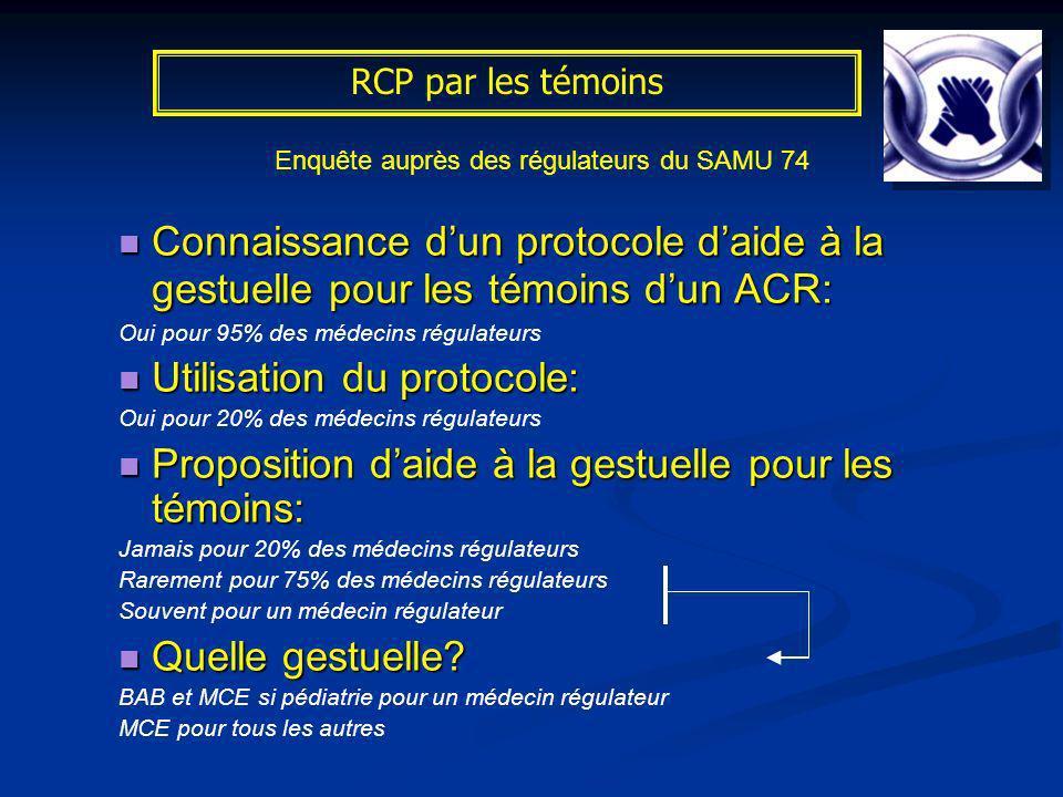 RCP par les témoins Enquête auprès des régulateurs du SAMU 74 Connaissance dun protocole daide à la gestuelle pour les témoins dun ACR: Connaissance d