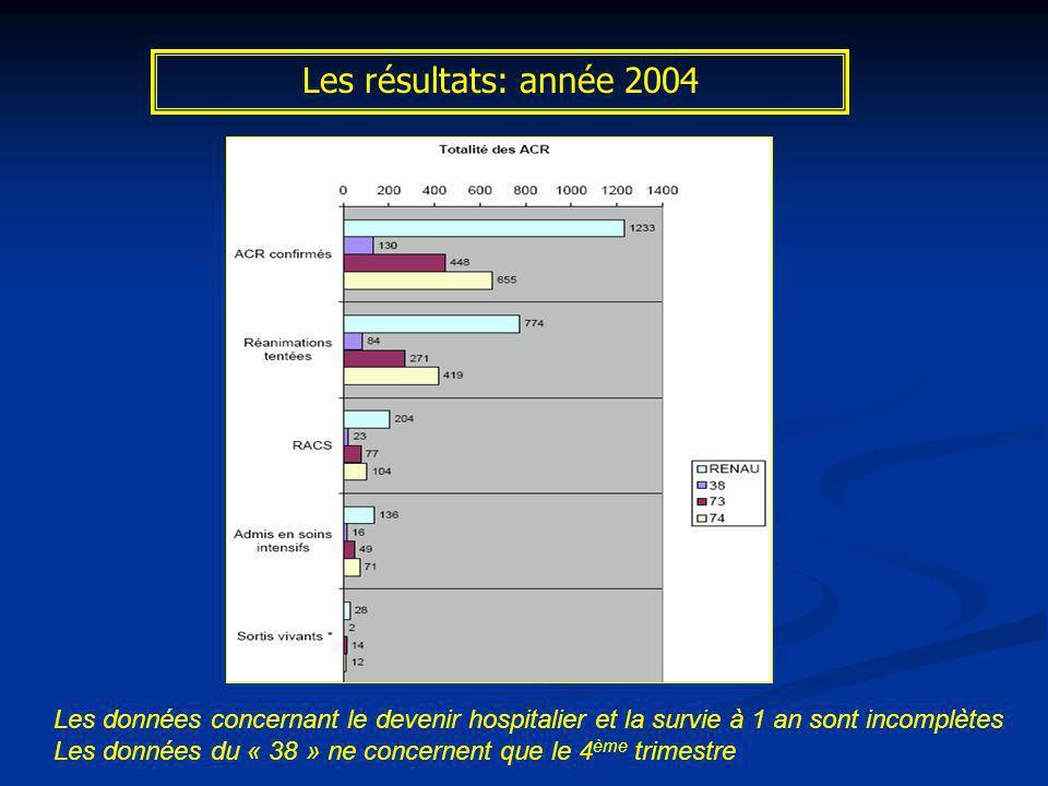 Les résultats: année 2004 Les données concernant le devenir hospitalier et la survie à 1 an sont incomplètes Les données du « 38 » ne concernent que l
