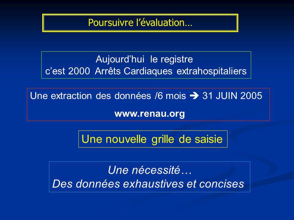 Poursuivre lévaluation… Aujourdhui le registre cest 2000 Arrêts Cardiaques extrahospitaliers Une nouvelle grille de saisie Une extraction des données