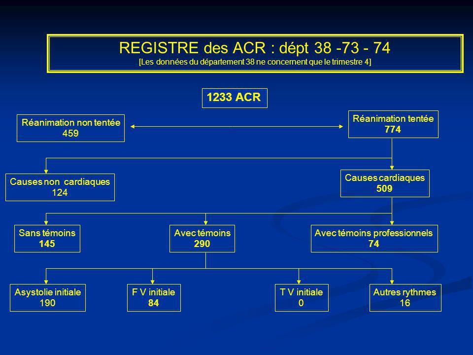 1233 ACR Réanimation tentée 774 Réanimation non tentée 459 Causes cardiaques 509 Causes non cardiaques 124 Avec témoins 290 Sans témoins 145 Avec témo